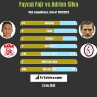 Faycal Fajr vs Adrien Silva h2h player stats