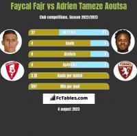 Faycal Fajr vs Adrien Tameze Aoutsa h2h player stats