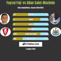 Faycal Fajr vs Allan Saint-Maximin h2h player stats