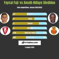 Faycal Fajr vs Amath Ndiaye Diedhiou h2h player stats