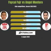 Faycal Fajr vs Angel Montoro h2h player stats