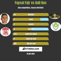 Faycal Fajr vs Anil Koc h2h player stats