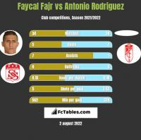 Faycal Fajr vs Antonio Rodriguez h2h player stats