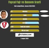 Faycal Fajr vs Bassem Srarfi h2h player stats