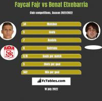 Faycal Fajr vs Benat Etxebarria h2h player stats