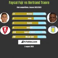 Faycal Fajr vs Bertrand Traore h2h player stats