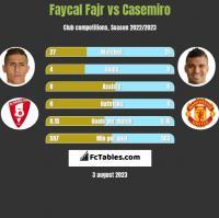 Faycal Fajr vs Casemiro h2h player stats