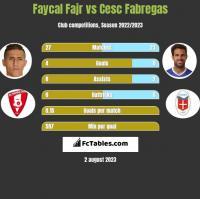 Faycal Fajr vs Cesc Fabregas h2h player stats