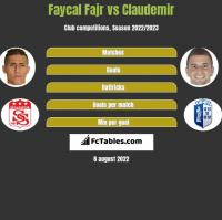 Faycal Fajr vs Claudemir h2h player stats