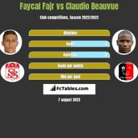 Faycal Fajr vs Claudio Beauvue h2h player stats