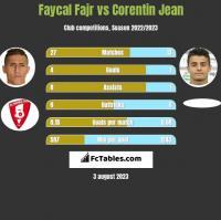 Faycal Fajr vs Corentin Jean h2h player stats