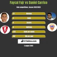 Faycal Fajr vs Daniel Carrico h2h player stats