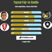 Faycal Fajr vs Danilo h2h player stats