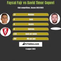 Faycal Fajr vs David Timor Copovi h2h player stats