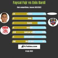 Faycal Fajr vs Enis Bardi h2h player stats