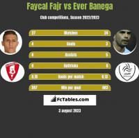 Faycal Fajr vs Ever Banega h2h player stats