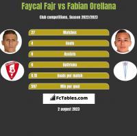 Faycal Fajr vs Fabian Orellana h2h player stats