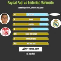 Faycal Fajr vs Federico Valverde h2h player stats