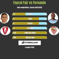 Faycal Fajr vs Fernando h2h player stats
