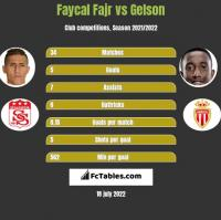 Faycal Fajr vs Gelson h2h player stats