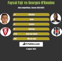 Faycal Fajr vs Georges N'Koudou h2h player stats