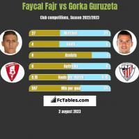 Faycal Fajr vs Gorka Guruzeta h2h player stats