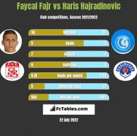 Faycal Fajr vs Haris Hajradinovic h2h player stats