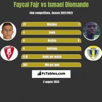 Faycal Fajr vs Ismael Diomande h2h player stats