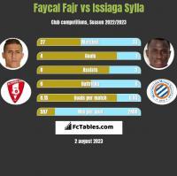Faycal Fajr vs Issiaga Sylla h2h player stats