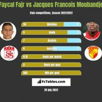 Faycal Fajr vs Jacques Francois Moubandje h2h player stats
