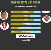 Faycal Fajr vs Jan Repas h2h player stats