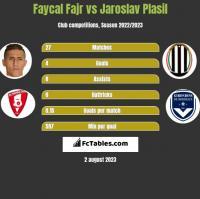 Faycal Fajr vs Jaroslav Plasil h2h player stats