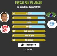 Faycal Fajr vs Jason h2h player stats