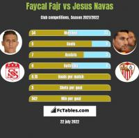 Faycal Fajr vs Jesus Navas h2h player stats