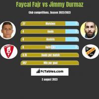 Faycal Fajr vs Jimmy Durmaz h2h player stats
