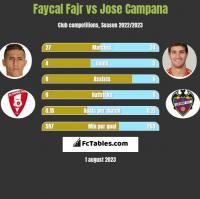 Faycal Fajr vs Jose Campana h2h player stats