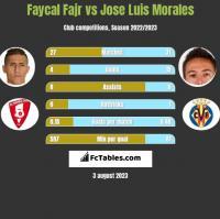 Faycal Fajr vs Jose Luis Morales h2h player stats