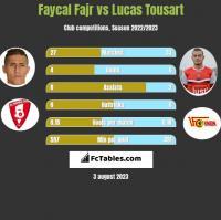 Faycal Fajr vs Lucas Tousart h2h player stats