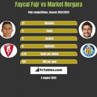 Faycal Fajr vs Markel Bergara h2h player stats