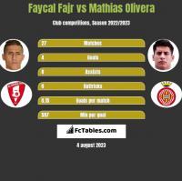 Faycal Fajr vs Mathias Olivera h2h player stats