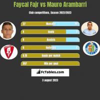 Faycal Fajr vs Mauro Arambarri h2h player stats