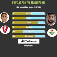 Faycal Fajr vs Nabil Fekir h2h player stats