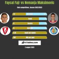 Faycal Fajr vs Nemanja Maksimović h2h player stats