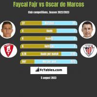 Faycal Fajr vs Oscar de Marcos h2h player stats