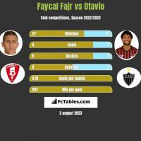 Faycal Fajr vs Otavio h2h player stats