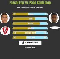 Faycal Fajr vs Pape Kouli Diop h2h player stats
