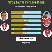 Faycal Fajr vs Pier Lees-Melou h2h player stats
