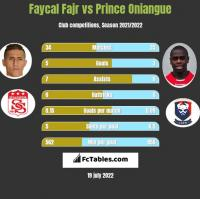 Faycal Fajr vs Prince Oniangue h2h player stats