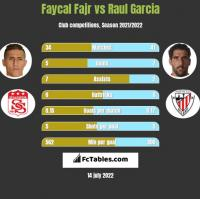 Faycal Fajr vs Raul Garcia h2h player stats