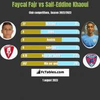 Faycal Fajr vs Saif-Eddine Khaoui h2h player stats